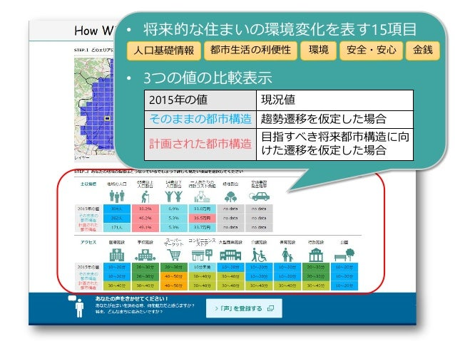 7 • 将来的な住まいの環境変化を表す15項目 • 3つの値の比較表示 2015年の値 現況値 そのままの都市構造 趨勢遷移を仮定した場合 計画された都市構造 目指すべき将来都市構造に向 けた遷移を仮定した場合 人口基礎情報 都市生活の利便性 ...