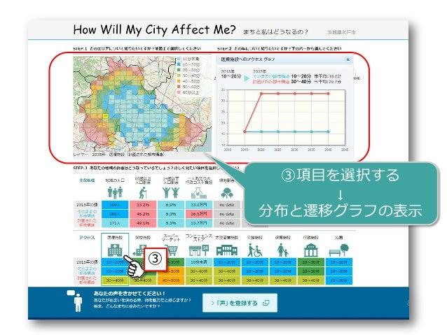 8 ③ ③項目を選択する ↓ 分布と遷移グラフの表示