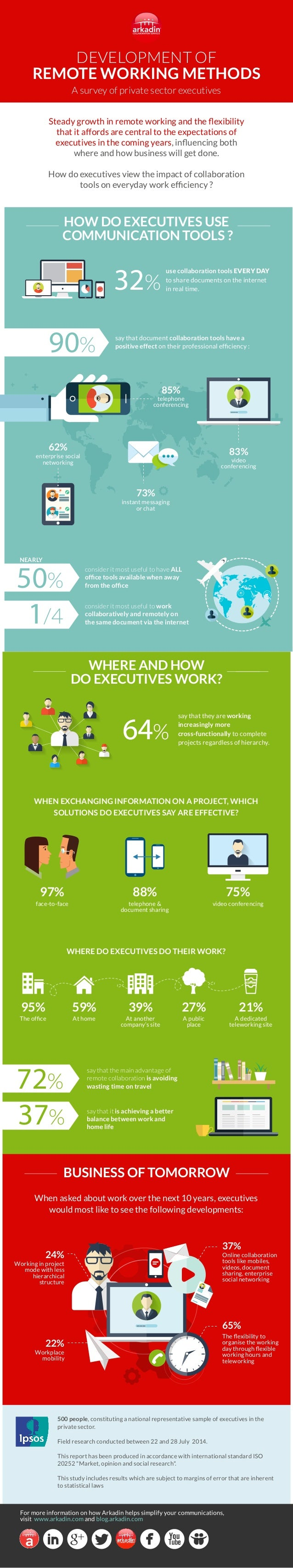 DEVELOPMENT OF REMOTE WORKING METHODS Steady growth in remote working and the flexibility that it affords are central to th...