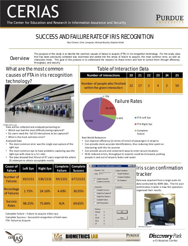 SUCCESS AND FAILURE RATE OF IRIS RECOGNITION The purpose of this study is to identify the common causes of failure to acqu...
