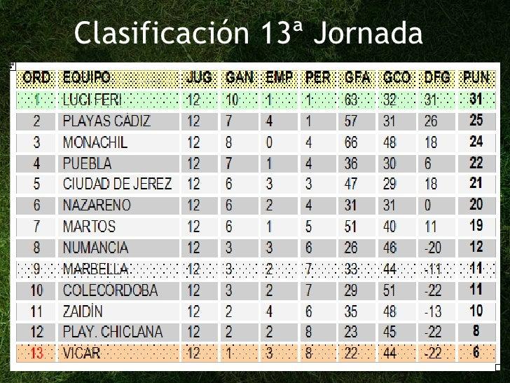 Clasificación 13ª Jornada