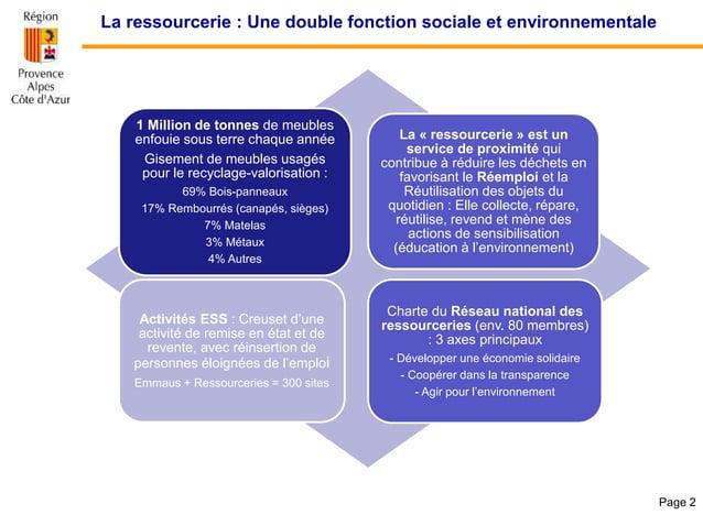 La ressourcerie : Une double fonction sociale et environnementale Page 2 1 Million de tonnes de meubles enfouie sous terre...