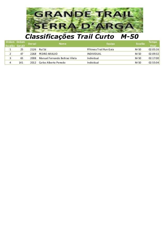 Ordem Escalão Ordem Geral2 Dorsal Nome Equipa Escalão Tempo Final 1 25 2126 Rui Sá FFitness Trail Run Gaia M-50 02:05:16 2...