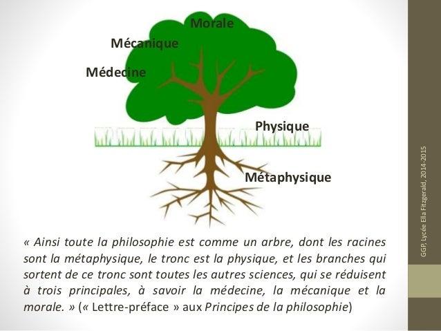 LA PHILOSOPHIE DE DESCARTES PDF