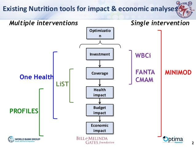 Optima Nutrition: A Tool for Enhancing the Efficiency of Nutrition Spending Slide 3