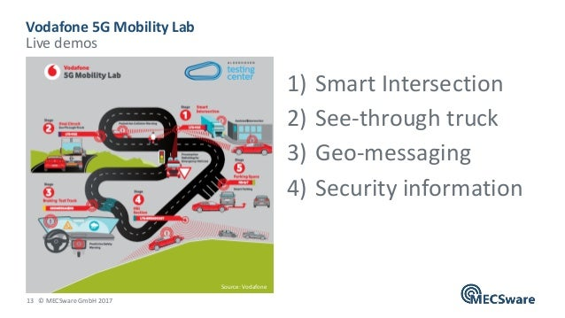 13 © MECSware GmbH 2017 1) Smart Intersection 2) See-through truck 3) Geo-messaging 4) Security information Vodafone 5G Mo...
