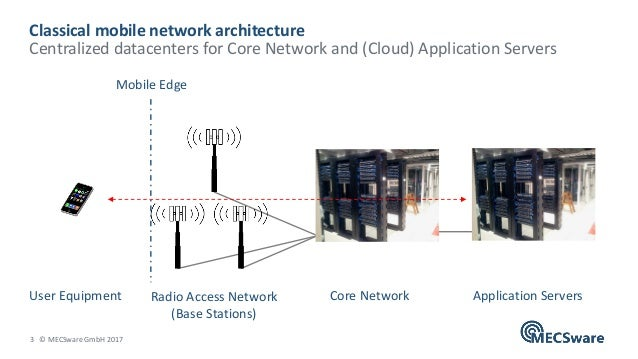 3 © MECSware GmbH 2017 Classical mobile network architecture Centralized datacenters for Core Network and (Cloud) Applicat...