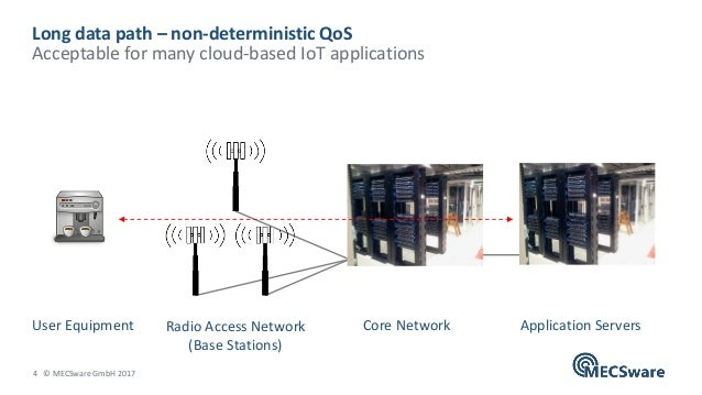 4 © MECSware GmbH 2017 Long data path – non-deterministic QoS Acceptable for many cloud-based IoT applications Application...