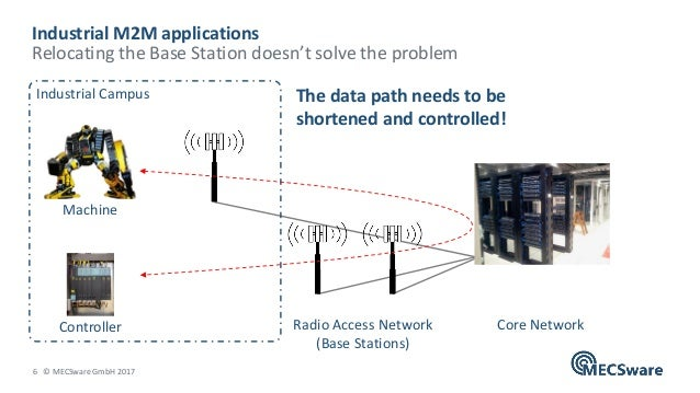 6 © MECSware GmbH 2017 Industrial M2M applications Relocating the Base Station doesn't solve the problem Radio Access Netw...