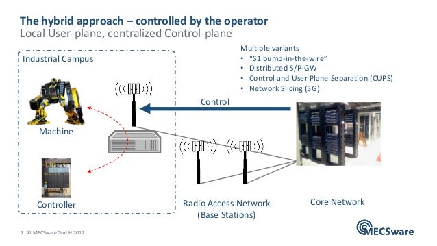 7 © MECSware GmbH 2017 The hybrid approach – controlled by the operator Local User-plane, centralized Control-plane Radio ...