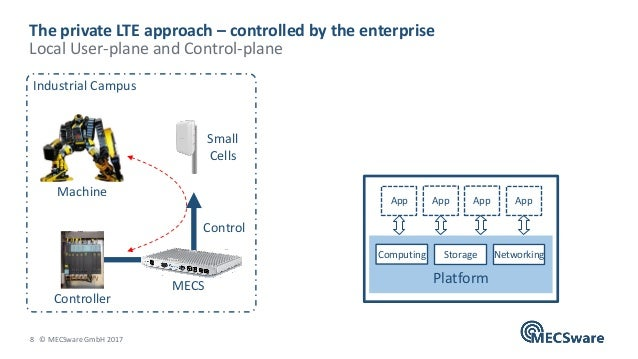 8 © MECSware GmbH 2017 The private LTE approach – controlled by the enterprise Local User-plane and Control-plane Control ...