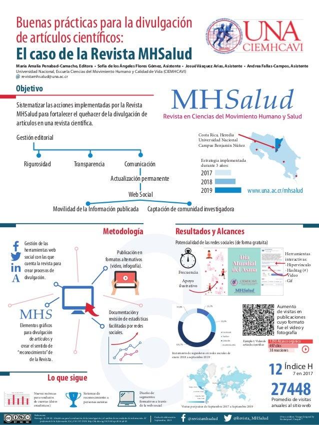Buenas prácticas para la divulgación deartículoscientíficos: El caso de la Revista MHSalud Objetivo 2017 2018 2019 Costa R...