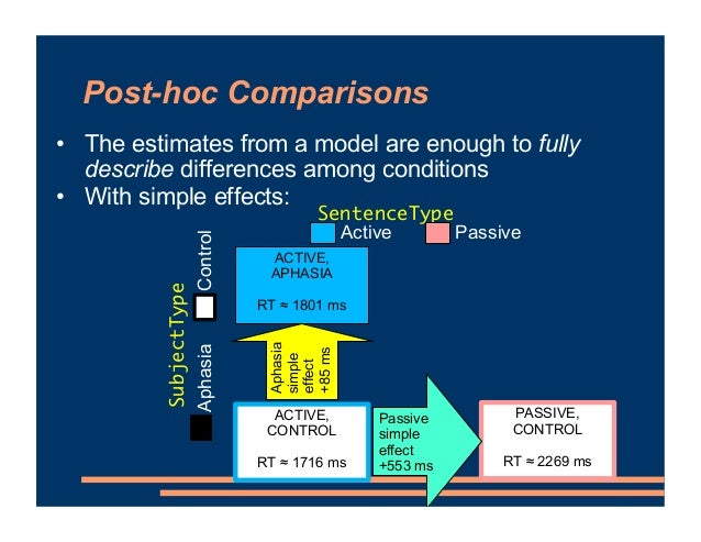 Post-hoc Comparisons • The estimates from a model are enough to fully describe differences among conditions • With simple ...