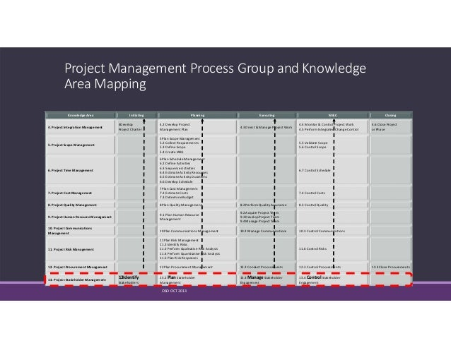 13 Project Stakeholders Management