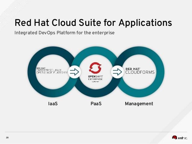OpenStack Days Korea 2016] Track1 - Red Hat enterprise Linux OpenSta…