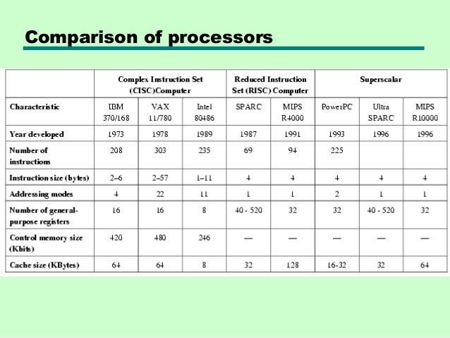 a comparison of the characteristics of the cisc and risc computer technologies Cisc and risc cpus cisc introduction the term cisc (complex instruction set computer or computing) refers risc architecture characteristics.