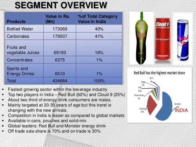 beverage industry india