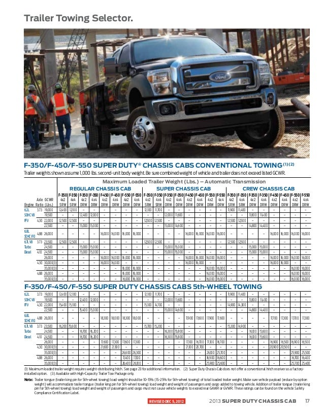 2018 f 150 towing guide