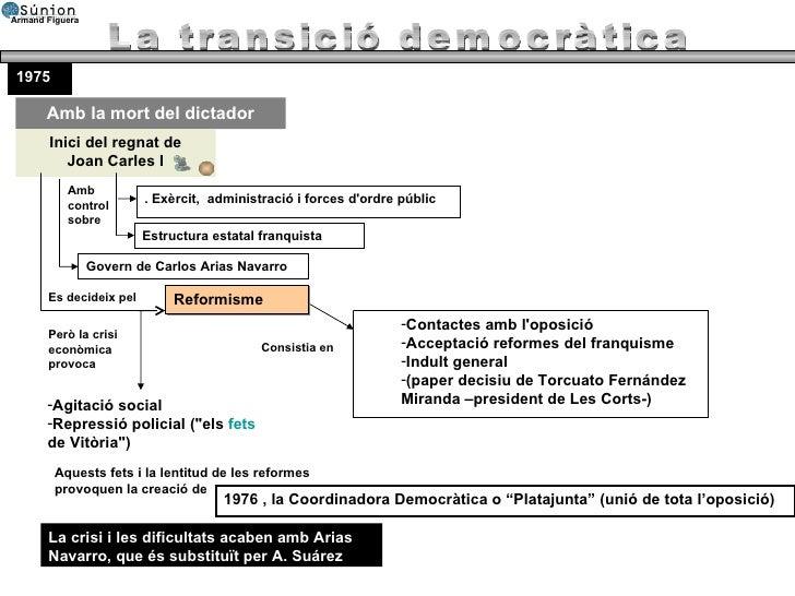 La transició democràtica Amb la mort del dictador 1975 Inici del regnat de Joan Carles I Amb control sobre . Exèrcit,  adm...