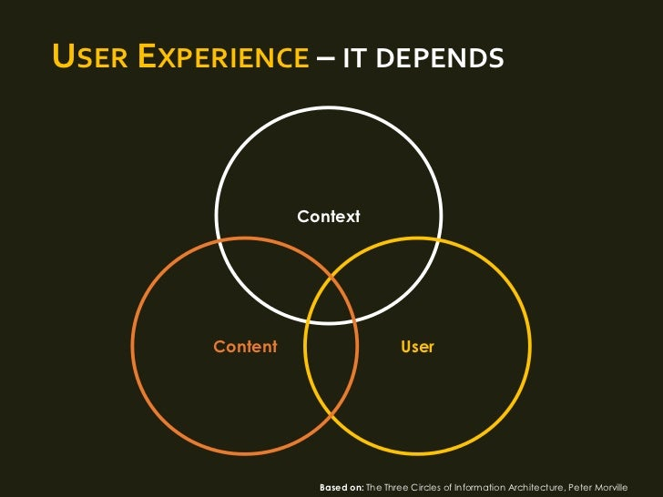 USER EXPERIENCE – IT DEPENDS                   Context         Content                       User                     Base...