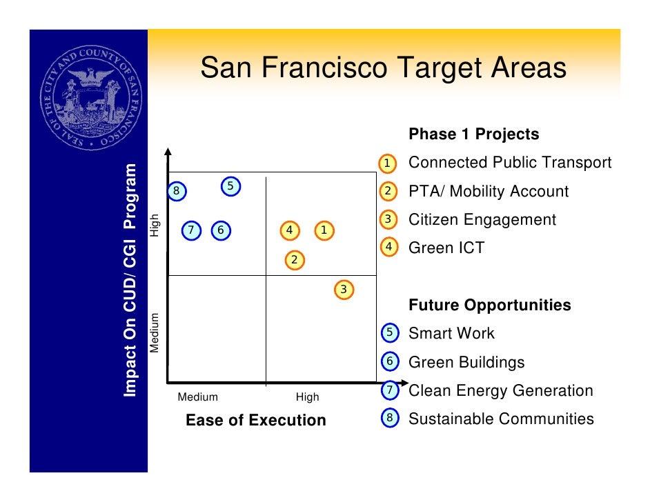 San Francisco City Target Hours
