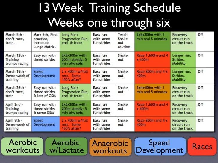 13 WeekTraining Schedule Aerobic Workouts W Lactate Anaerobic Speed Development Races 4 Week Training