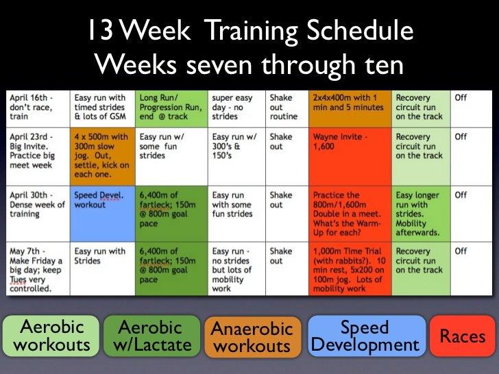 Workouts Development 5 13 Week Training Schedule Weeks Seven Through
