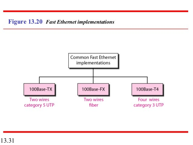 13 wired lans ethernet 13 31 figure 13 20 fast ethernet implementations