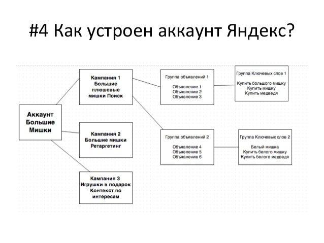 Структура аккаунта яндекс директ яндекс директ реклама личный кабинет