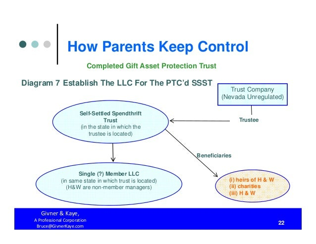 How Parents Keep Control Both During Their Lifetimes And After They A…