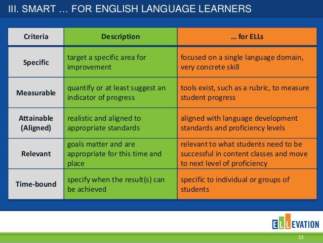 Writing for esl students