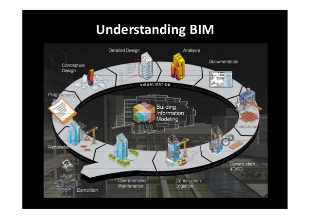 BIM Technology Knowledge & Implementation