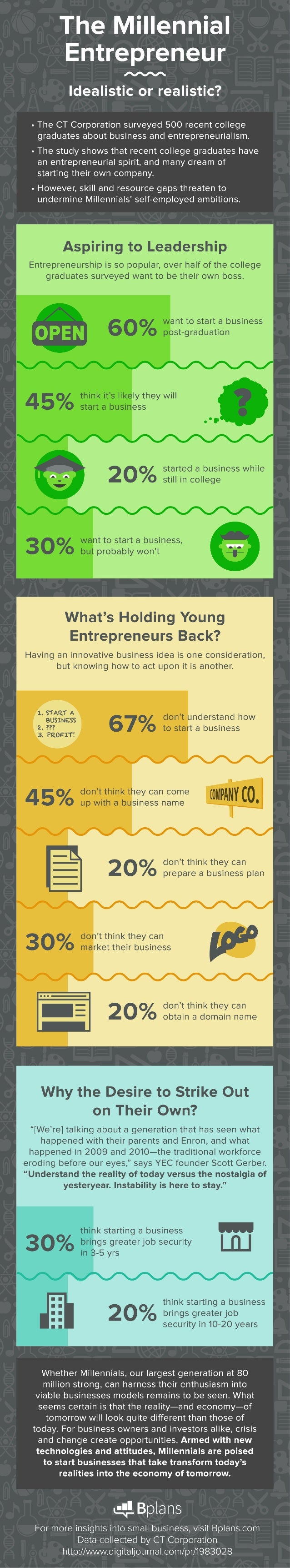 The Millennial Entrepreneur  / // /  ldealistic or realistic?   - The CT Corporation surveyed 500 recent college graduates...