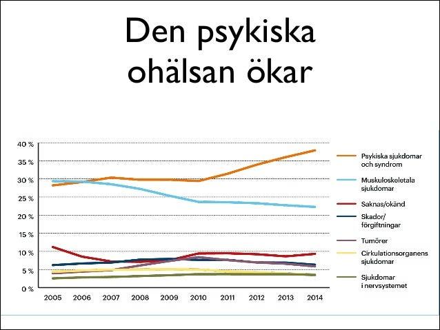 Psykisk ohälsa statistik