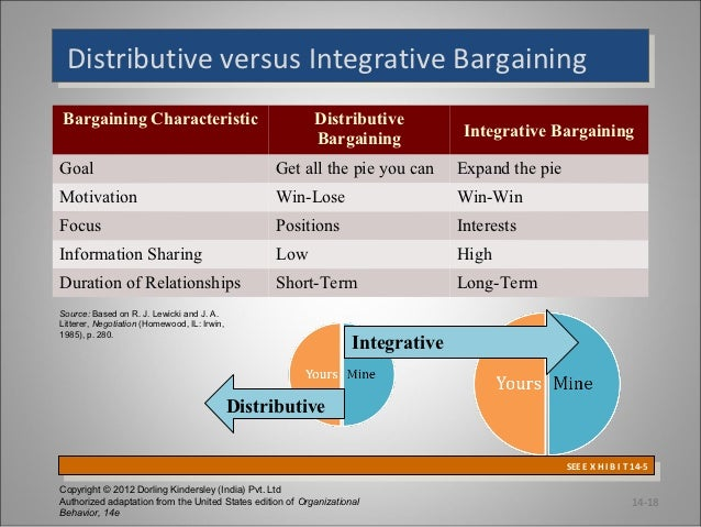 distributive negotiation strategy Distributive and integrative styles of negotiation refer to two different ways negotiators approach the bargaining table for novice negotiators, the winner takes all mentality of distributive negotiating may seem the only way to go, and indeed, if that's the only technique one party uses, the other will.