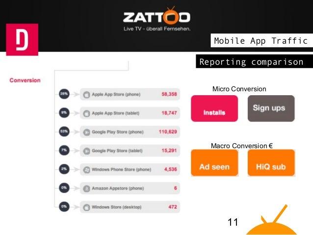 "The idea: Zattoo brings Live TV on ""connected devices"" Mobile App Traffic Reporting comparison Micro Conversion  Macro Con..."
