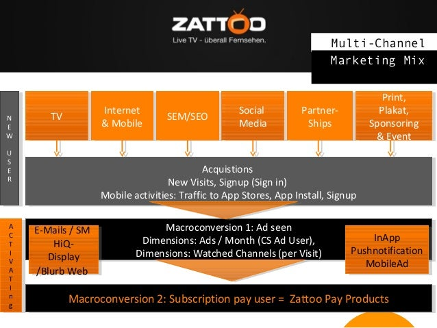 Multi-Channel Marketing Mix  NN EE W W  Internet Internet & Mobile & Mobile  TV TV  UU SS EE RR  AA CC TT II VV AA TT II n...