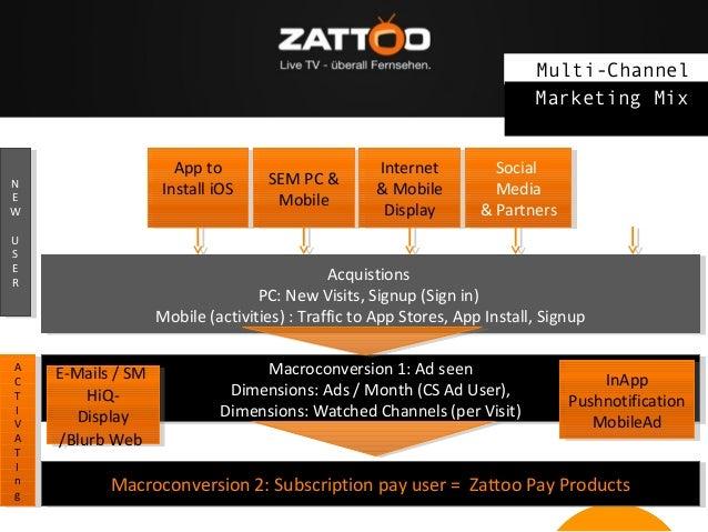 Multi-Channel Marketing Mix App to App to Install iOS Install iOS  NN EE W W UU SS EE RR  AA CC TT II VV AA TT II nn gg  S...