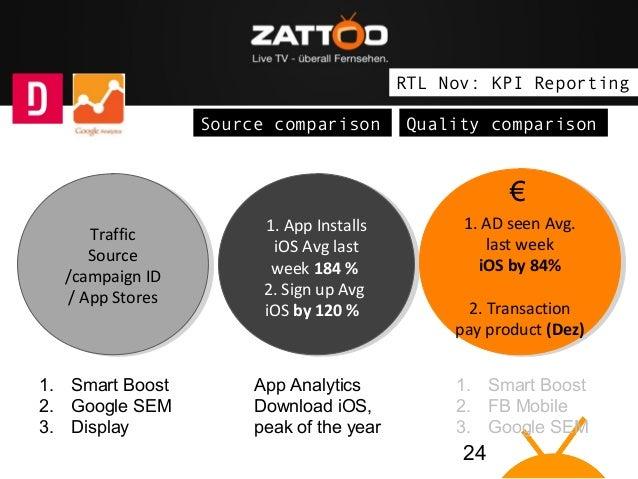 "The idea: Zattoo brings Live TV on ""connected devices"" RTL Nov: KPI Reporting Source comparison  Quality comparison  € Tra..."