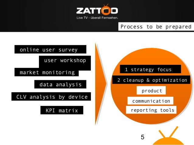 """The idea: Zattoo brings Live TV on """"connected devices"""" Process to be prepared  online user survey user workshop market mon..."""