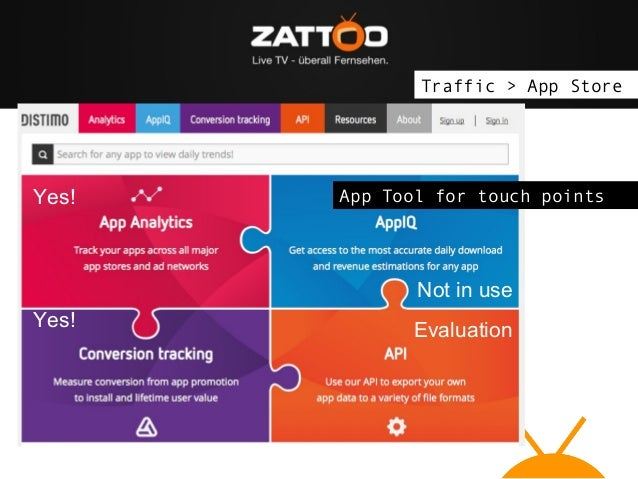 Traffic > App Store  Yes!  App Tool for touch points  Not in use Yes!  Evaluation