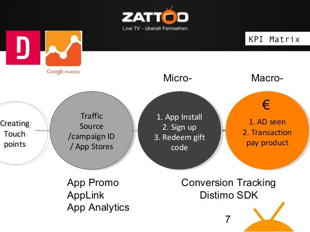 """The idea: Zattoo brings Live TV on """"connected devices""""  Creating Creating Touch Touch points points  KPI Matrix  Micro-  T..."""