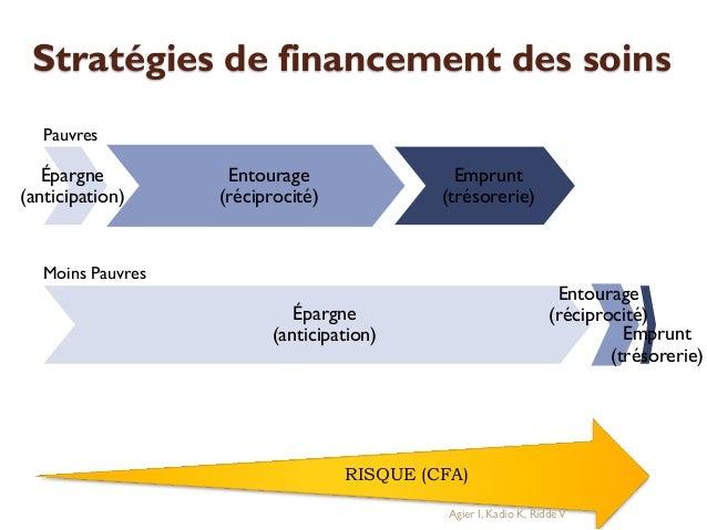 Stratégies de financement des soins Pauvres  Épargne (anticipation)  Entourage (réciprocité)  Emprunt (trésorerie)  Moins ...