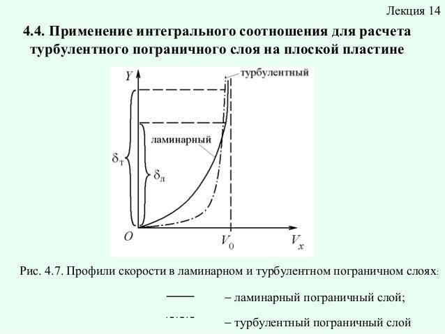 Лекция 14  4.4. Применение интегрального соотношения для расчета турбулентного пограничного слоя на плоской пластине  Рис....