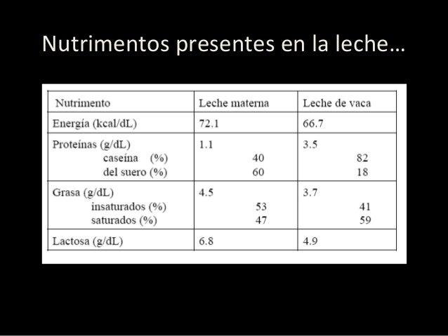 Endocrinología- Lactancia…
