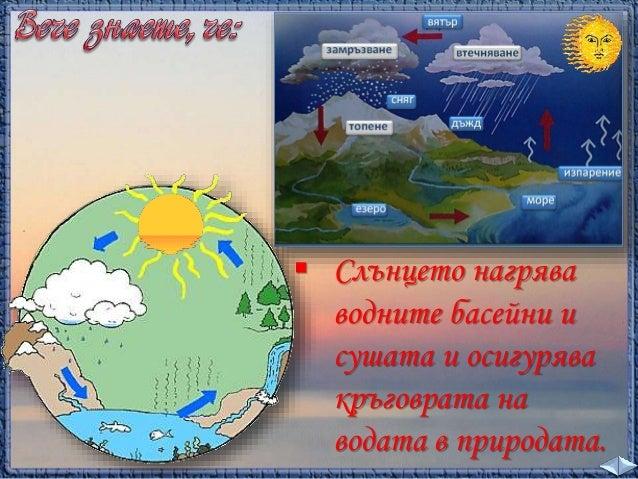 14. Планетата Земя; Защо се сменят денят и нощта  - ЧП, 4 клас, Булвест Slide 2
