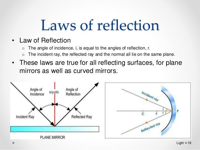 Concave mirror ray diagram simulation dating 6