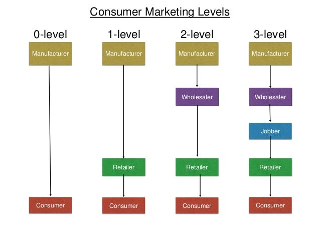 types of channels in marketing essay There are three types of vertical marketing conventional distribution channel and vertical marketing com/essay/distribution-channel.