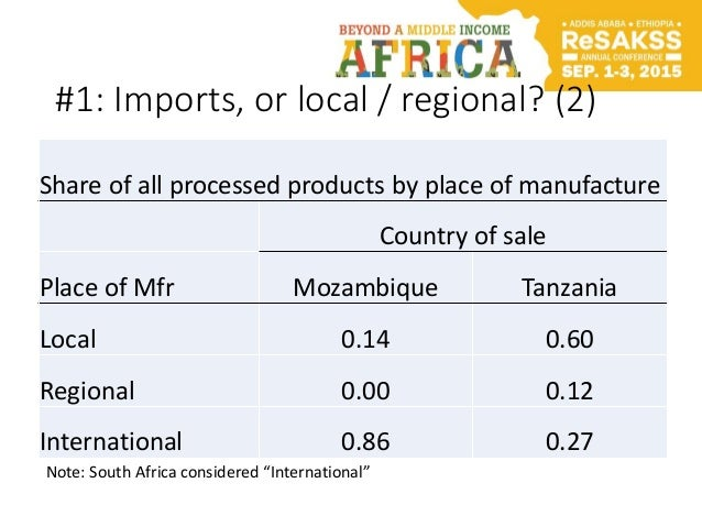 #1: Imports, or local / regional? (2) Share of all processed products by place of manufacture Country of sale Place of Mfr...