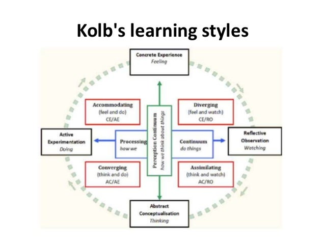 kolb's learning styles Kolb learning style: the kolb learning style model is divided into four different styles which derive from a four stage learning cycle.